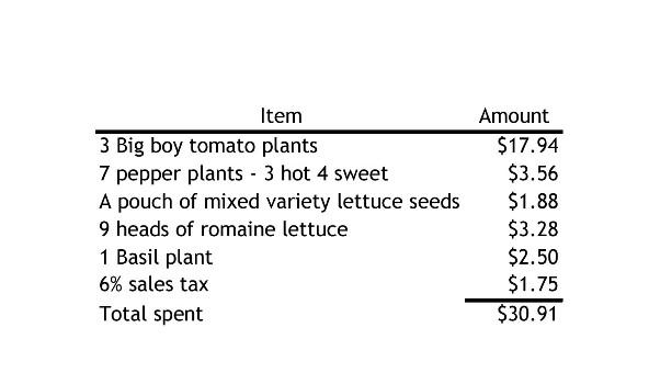 Garden purchases 2